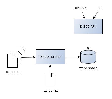 DISCO - semantic similarity